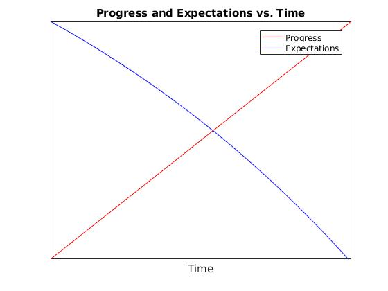 Progress and Expectations vs. Time